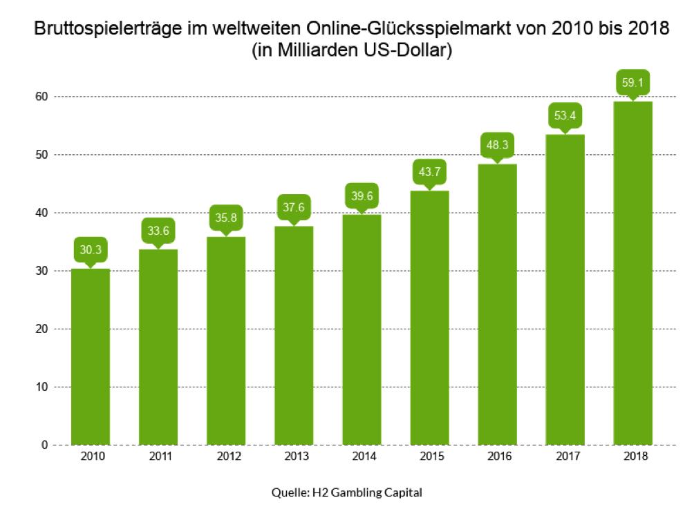 Der weltweite Umsatz des Online-Glücksspielmarkts ist von 2010 stetig angestiegen und wird wahrscheinlich auch noch 2018 weiter ansteigen